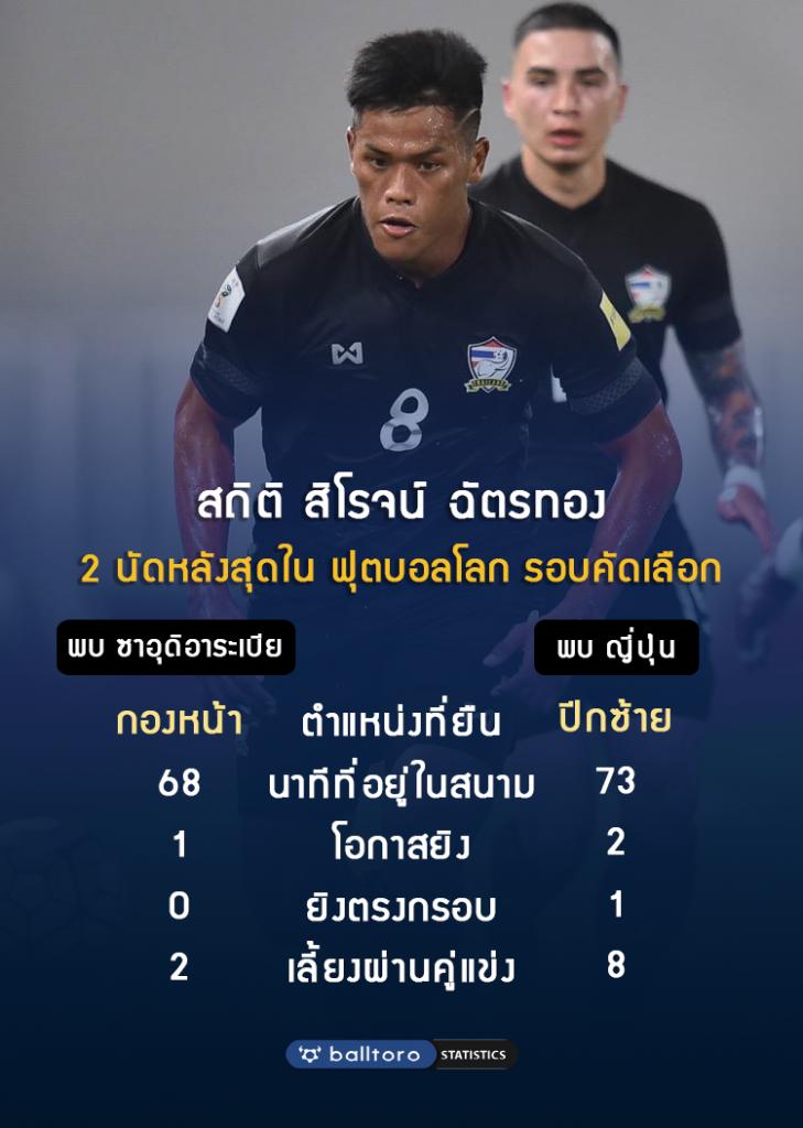 ช่วยชาติวิเคราะห์ : จัดทีมเจอ ยูเออี ยังไงดี เมื่อไทยขาดตัวหลักเพียบ!!